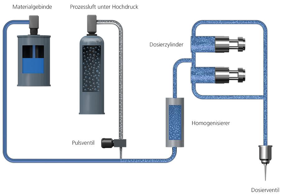 Darstellung einer Schaumdosieranlage mit zwei Dosierzylindern